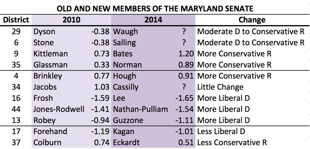MD Senate Id Change