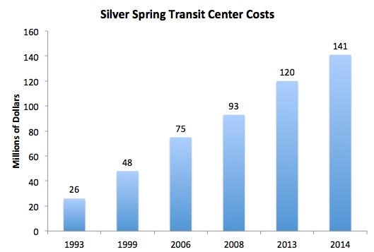Silver Spring Transit Center 2