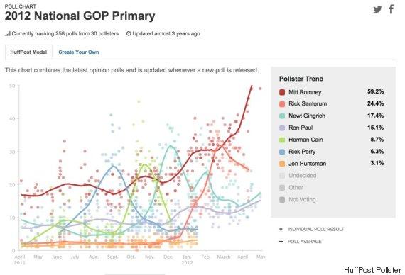 2012-GOP-CHART-570