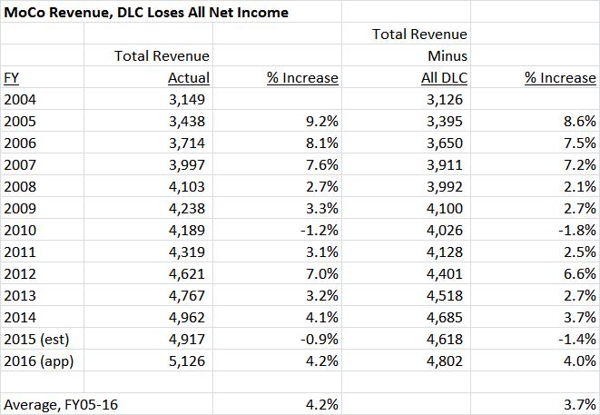 DLC loses 100 percent