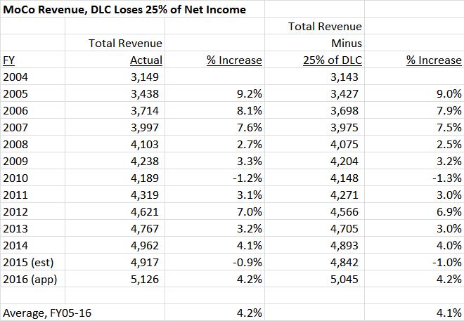 DLC loses 25 percent
