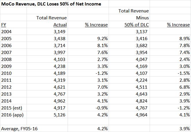 DLC loses 50 percent