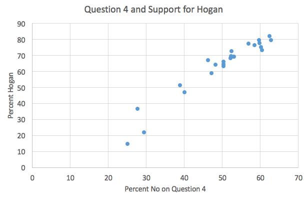 Q4 & Hogan