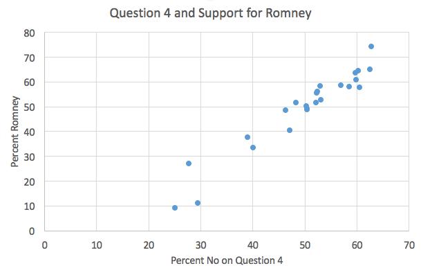Q4 & Romney