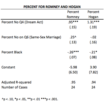 Romney Hogan Models