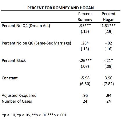 Romney Hogan Models