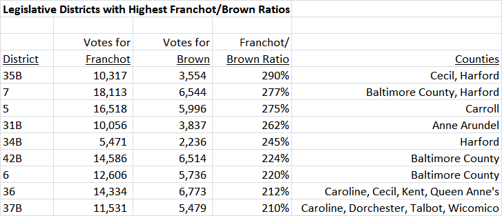 Franchot Brown Districts