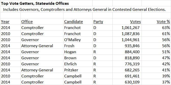 Franchot Top Statewide Vote Getters