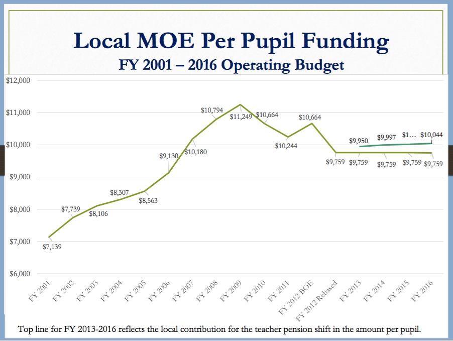 MCPS Spending per Pupil