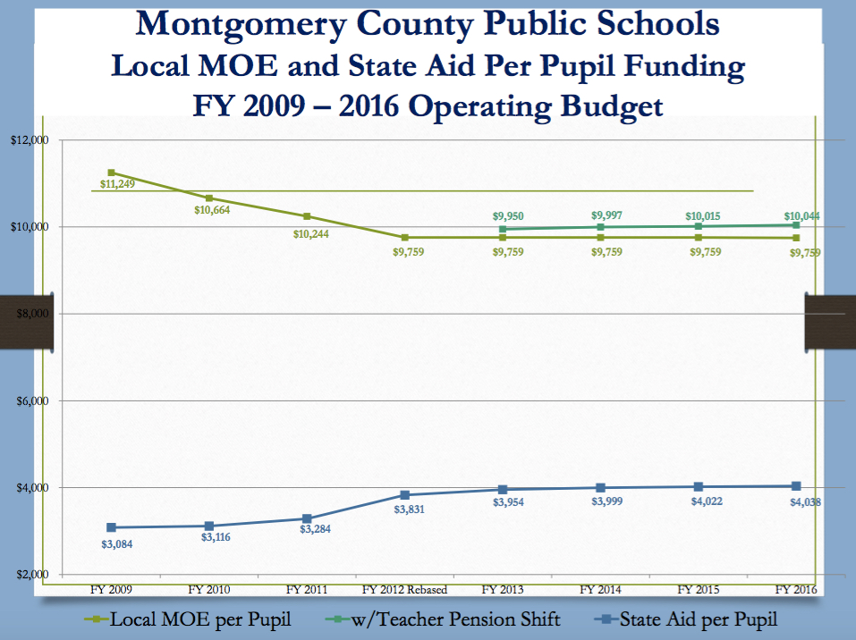 MCPS total spending per pupil