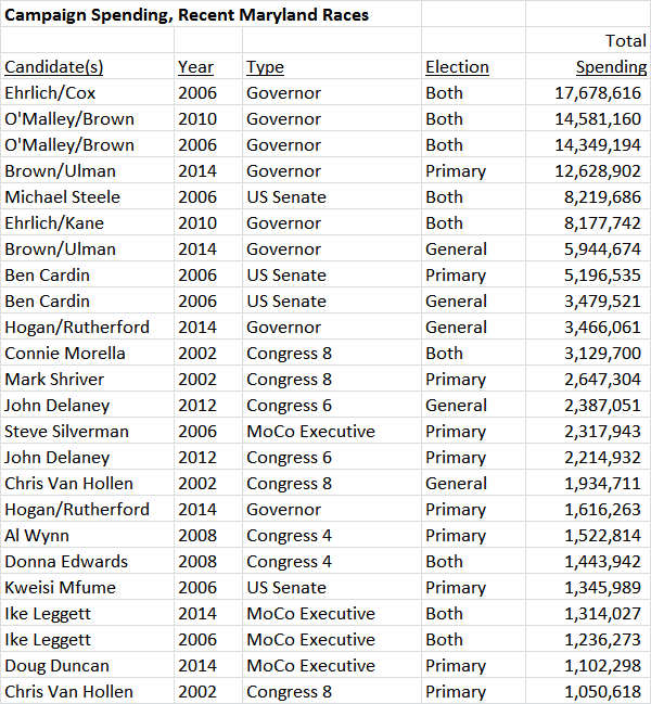 Campaign Spending Recent MD