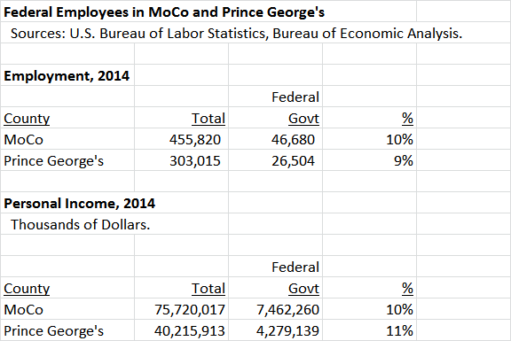 Federal Employees MoCo PG