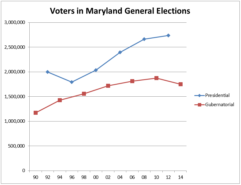 General Voting graph