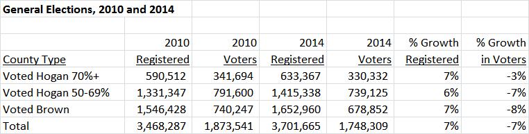 Gubernatorial Voting chart