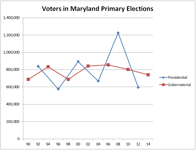 Primary Voting graph
