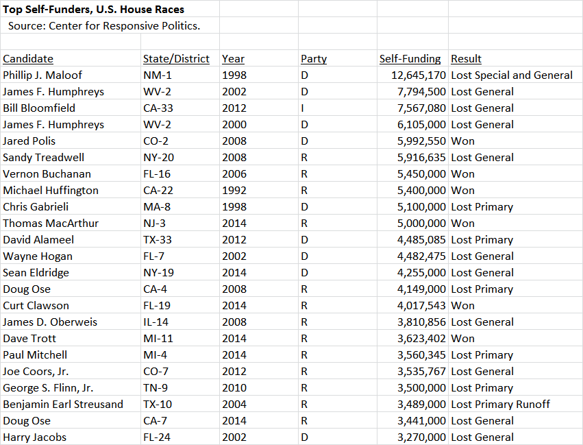 Top Self Funders US House Races