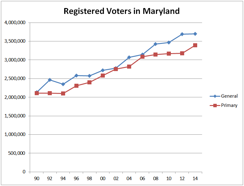 Voter Registrations graph