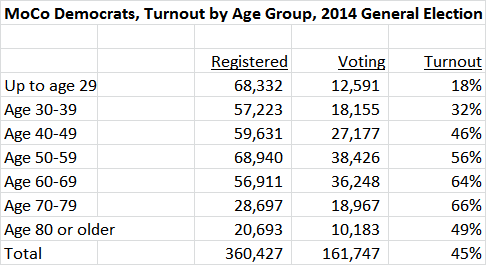 MoCo Democrats Age Turnout