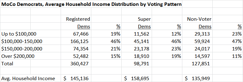 MoCo Democrats Average Household Income