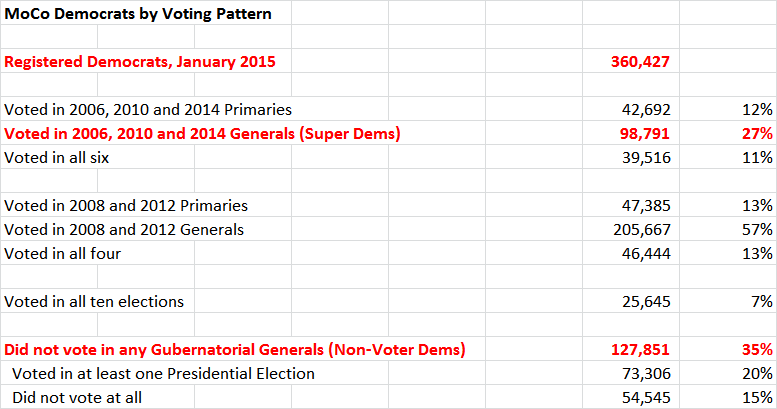 MoCo Democrats by Voting Pattern