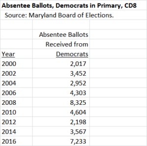 Absentees CD8 Dems Historic