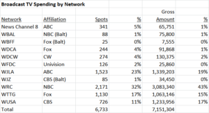 Broadcast TV Spending by Network