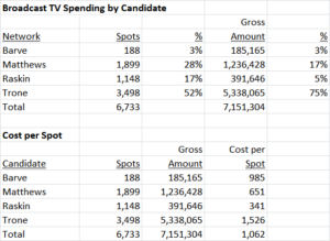 Candidate and Cost per Spot