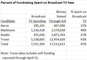 Percent Spent on Broadcast TV