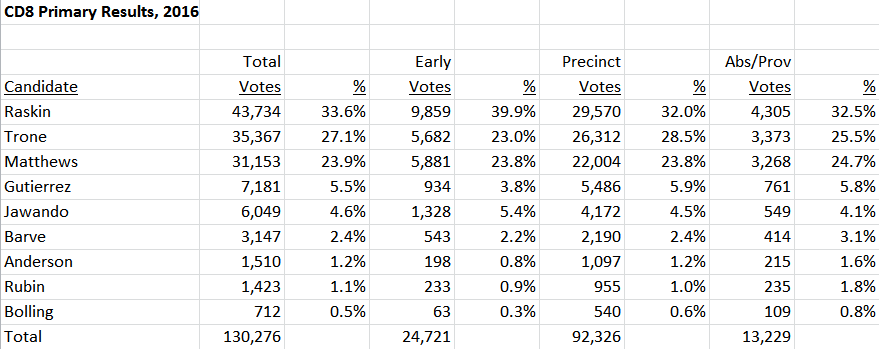 CD8 Overall Results 2