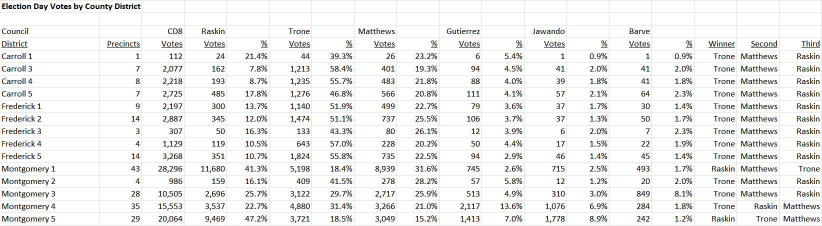 CD8 Votes by County Districts 2
