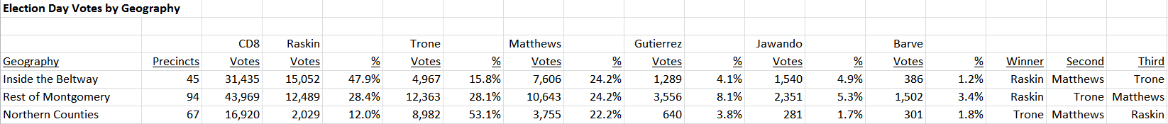 CD8 Votes by Geography 2