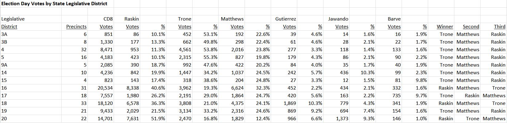 CD8 Votes by State Legislative District 2