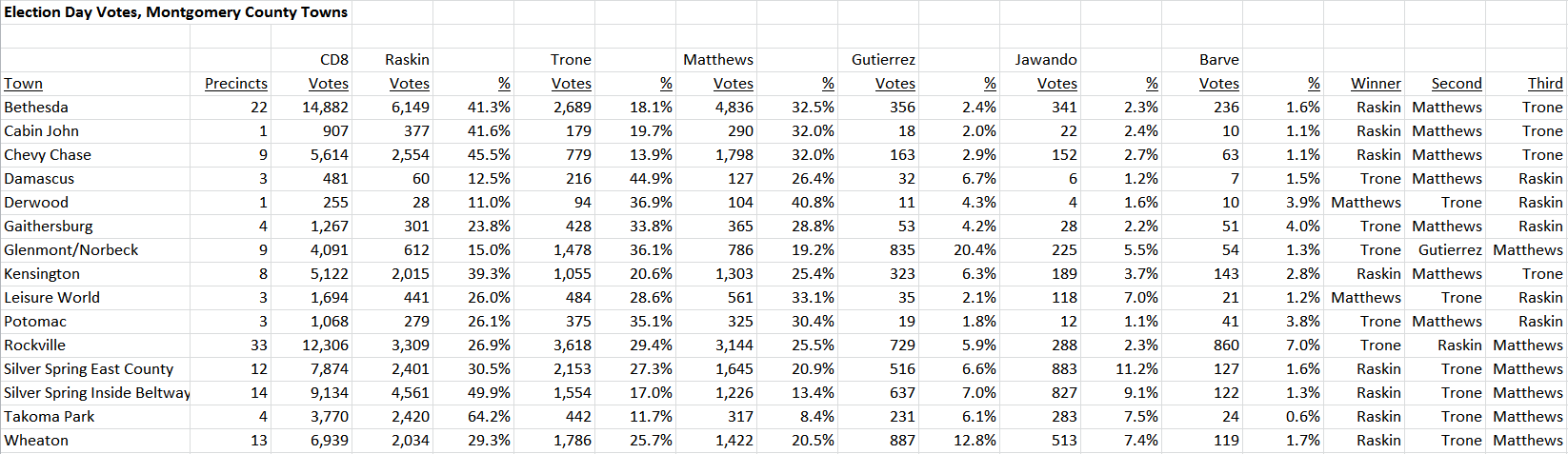 CD8 Votes by Towns Montgomery 2