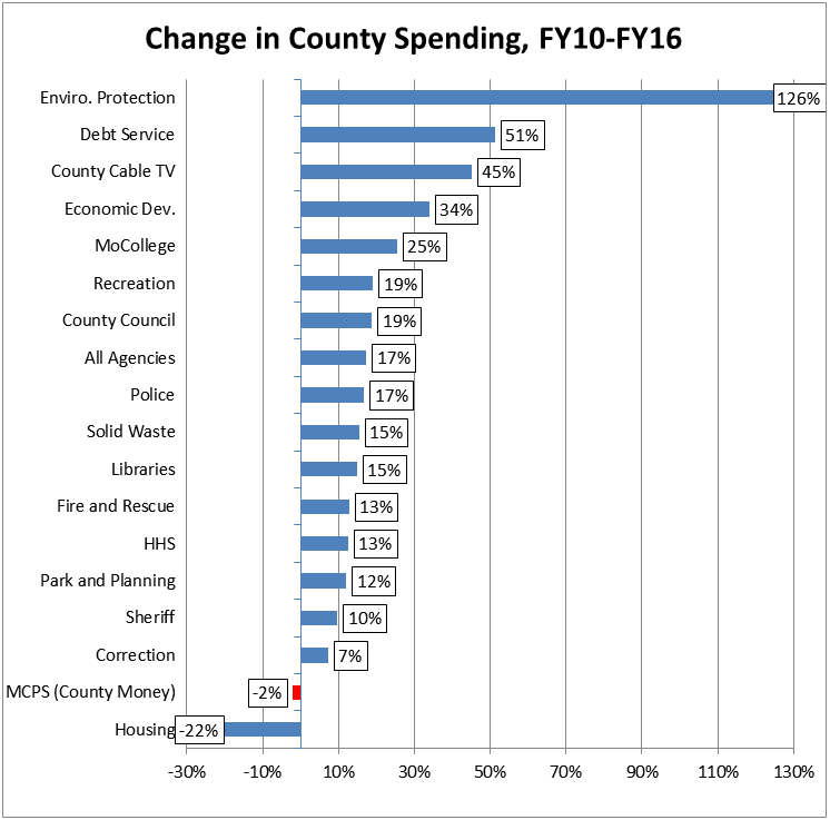 Change in County Spending FY10-FY16