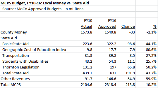 MCPS Local Money vs State Aid