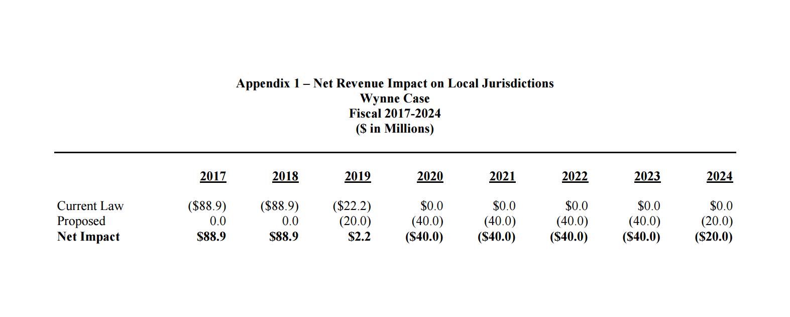 Madaleno Wynne Bill Fiscal Impact