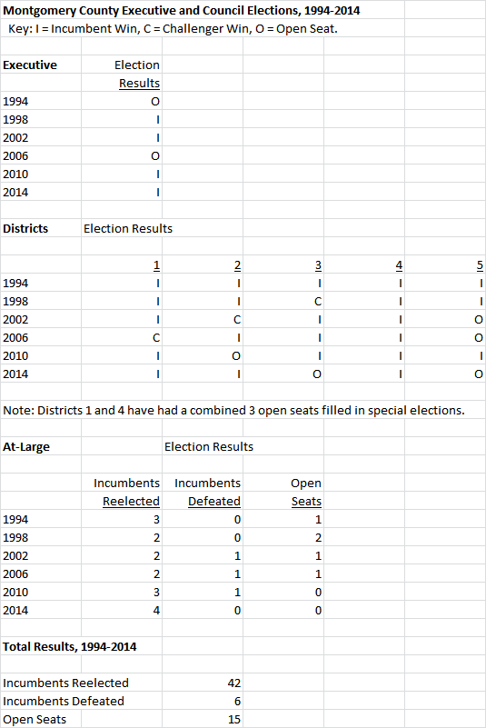 MoCo Elections 1994-2014