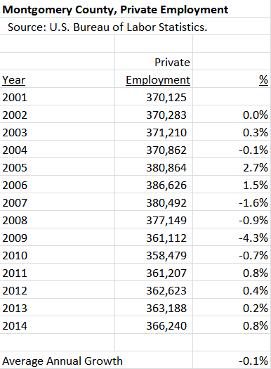 MoCo Private Employment 2001-2014