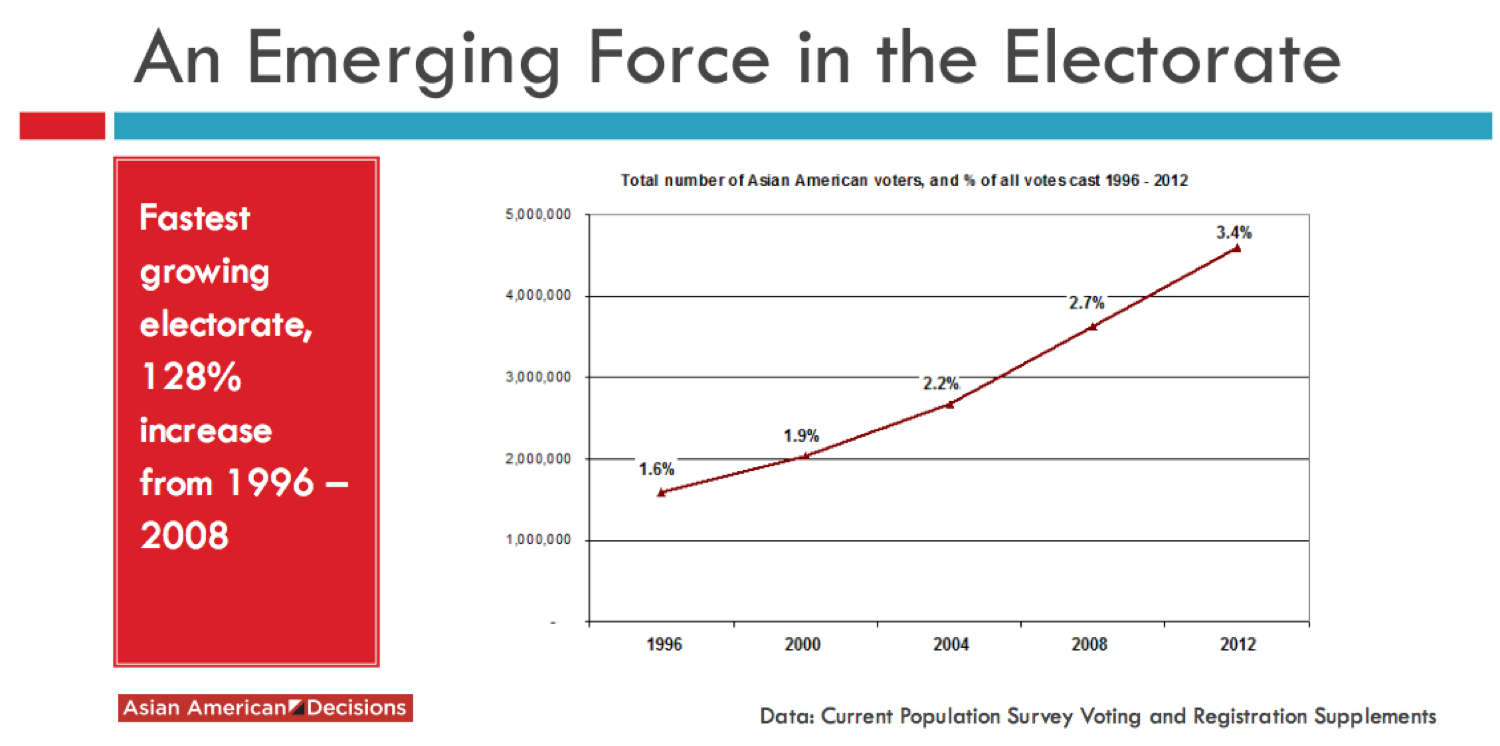 AA Share of Electorate
