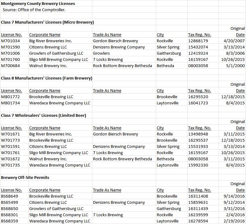 moco-brewery-licenses