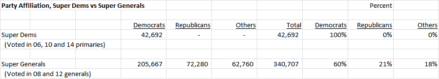 party-affiliation-two-groups