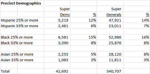 precinct-demographics