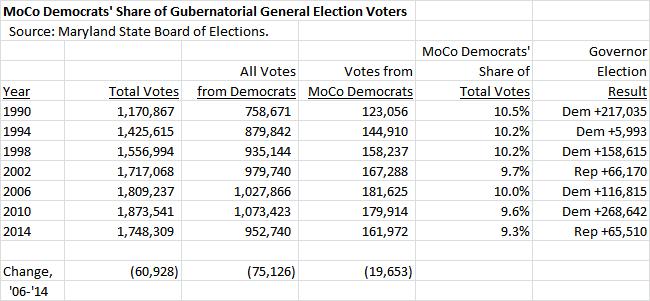 moco-democrats-share-of-gub