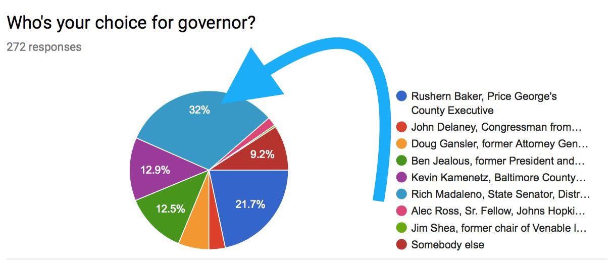 Democratic Gubernatorial Straw Poll Results | Seventh State