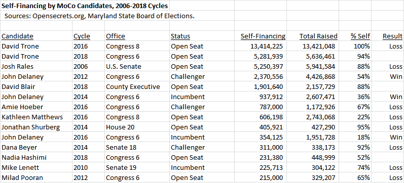 campaign finance | Seventh State