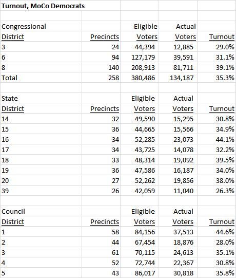 Moco Democratic Turnout Precinct Results Seventh State